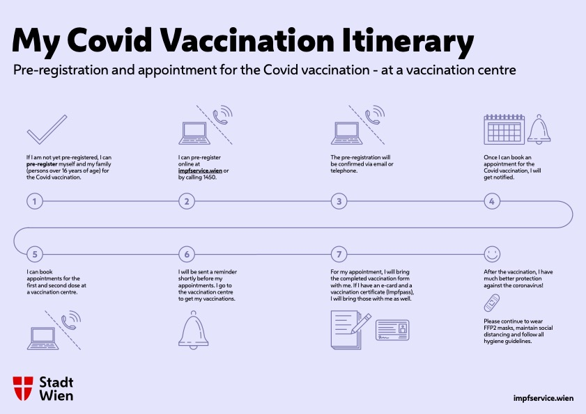 My Covid Vaccination Itinerary